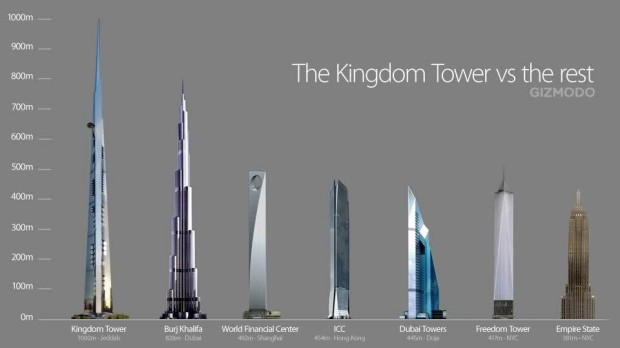 A diagram comparing a 1000m version of Kingdom Tower to other supertalls: