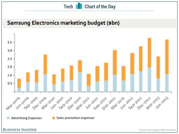 chart-of-the-day-samsung-marketing